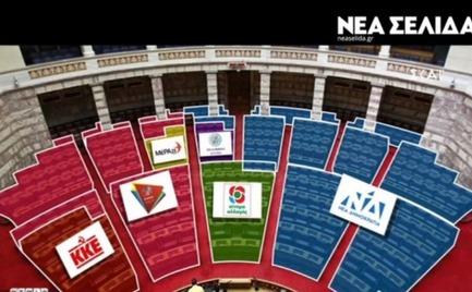 Βουλή: Πώς θα καθίσουν τα κόμματα στα έδρανα (video)