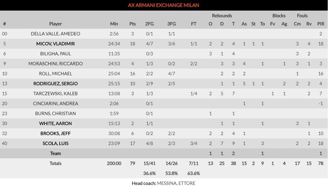 Ευρωλίγκα: Παναθηναϊκός - Αρμάνι Μιλάνο  78-79