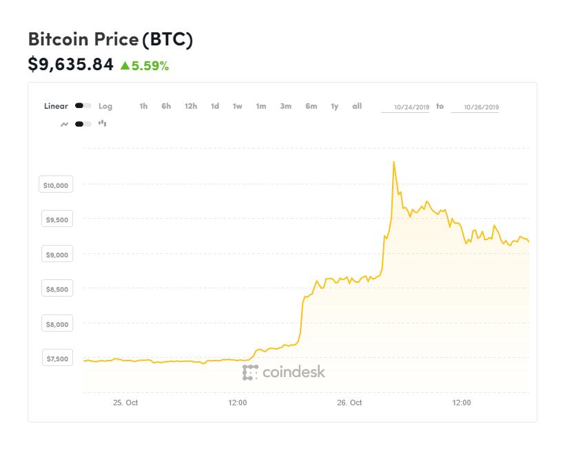 Bitcoin: Άνοδος 41 μέσα σε λίγες ώρες