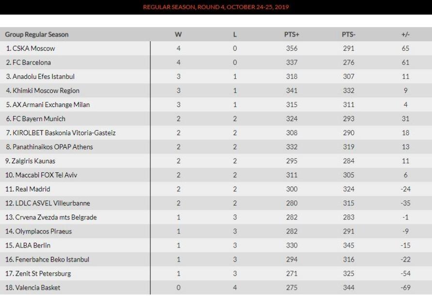 Euroleague: Συνέχεια των κακών εμφανίσεων και ήττα από την Μπασκόνια 82-66 ο Ολυμπιακός