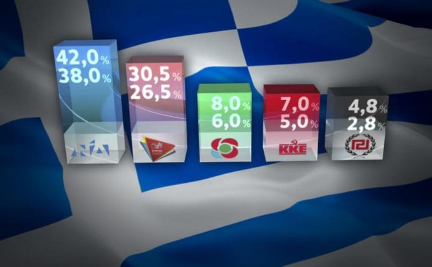 Exit Poll: ΝΔ 38-42%, ΣΥΡΙΖΑ 26,5-30,5%- Τα ποσοστά των μικρών